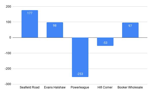 Seafield: 177 Evans Halshaw: 98 Powerleague: -253 Hifi Corner: -53 Booker Wholesale: 97